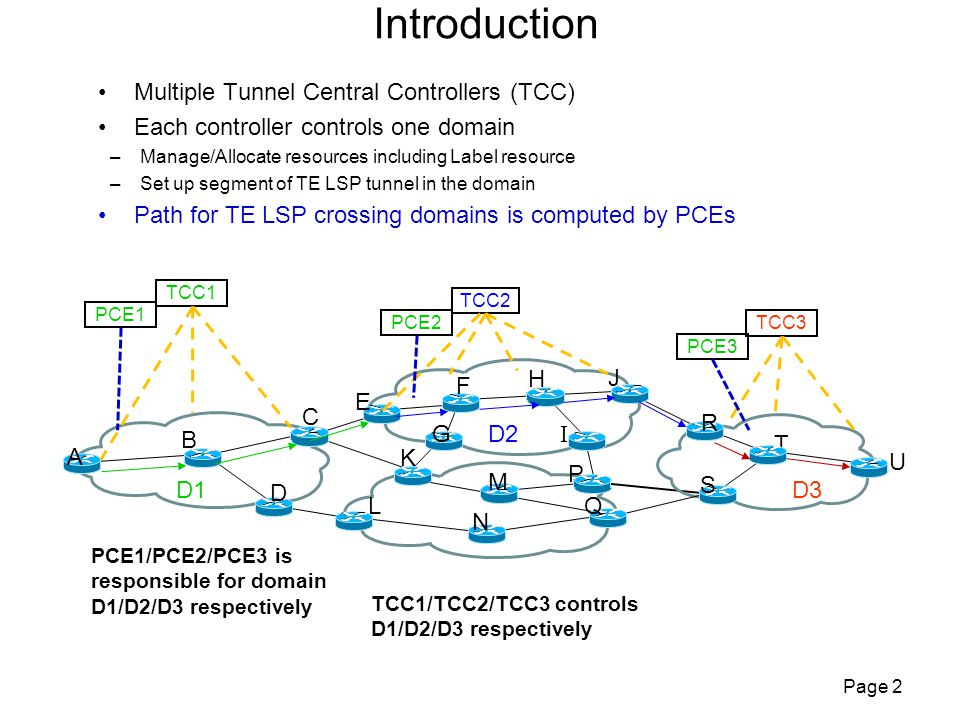 Introduction Multiple Tunnel Central Controllers (TCC) Each controller controls one domain –Manage/Allocate resources including Label resource –Set up segment of TE LSP tunnel in the domain Path for TE LSP crossing domains is computed by PCEs Page 2 TCC2 TCC3 TCC1 A U T Q R L M N K J I H G E F C B S P D D1 D2 D3 PCE1 PCE2 PCE3 PCE1/PCE2/PCE3 is responsible for domain D1/D2/D3 respectively TCC1/TCC2/TCC3 controls D1/D2/D3 respectively