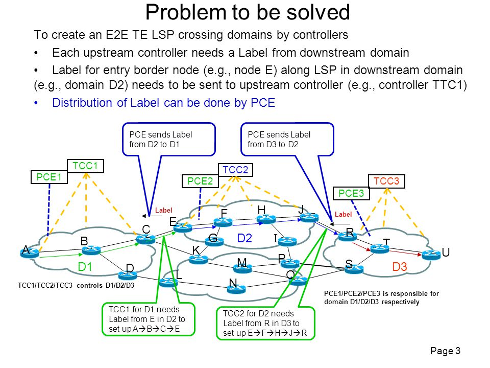 Problem to be solved To create an E2E TE LSP crossing domains by controllers Each upstream controller needs a Label from downstream domain Label for entry border node (e.g., node E) along LSP in downstream domain (e.g., domain D2) needs to be sent to upstream controller (e.g., controller TTC1) Distribution of Label can be done by PCE Page 3 TCC2 TCC3 TCC1 A U T Q R L M N K J I H G E F C B S P D D1 D2 D3 PCE1 PCE2 PCE3 Label PCE1/PCE2/PCE3 is responsible for domain D1/D2/D3 respectively TCC1/TCC2/TCC3 controls D1/D2/D3 TCC1 for D1 needs Label from E in D2 to set up A  B  C  E TCC2 for D2 needs Label from R in D3 to set up E  F  H  J  R PCE sends Label from D2 to D1 PCE sends Label from D3 to D2