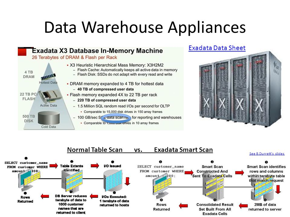 Data Warehouse Appliances Exadata Data Sheet Normal Table Scan vs.