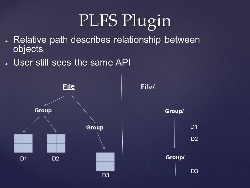 PLFS Plugin ● Relative path describes relationship between objects ● User still sees the same API File Group D1 D2 D3 File/ Group/ D1 D2 Group/ D3