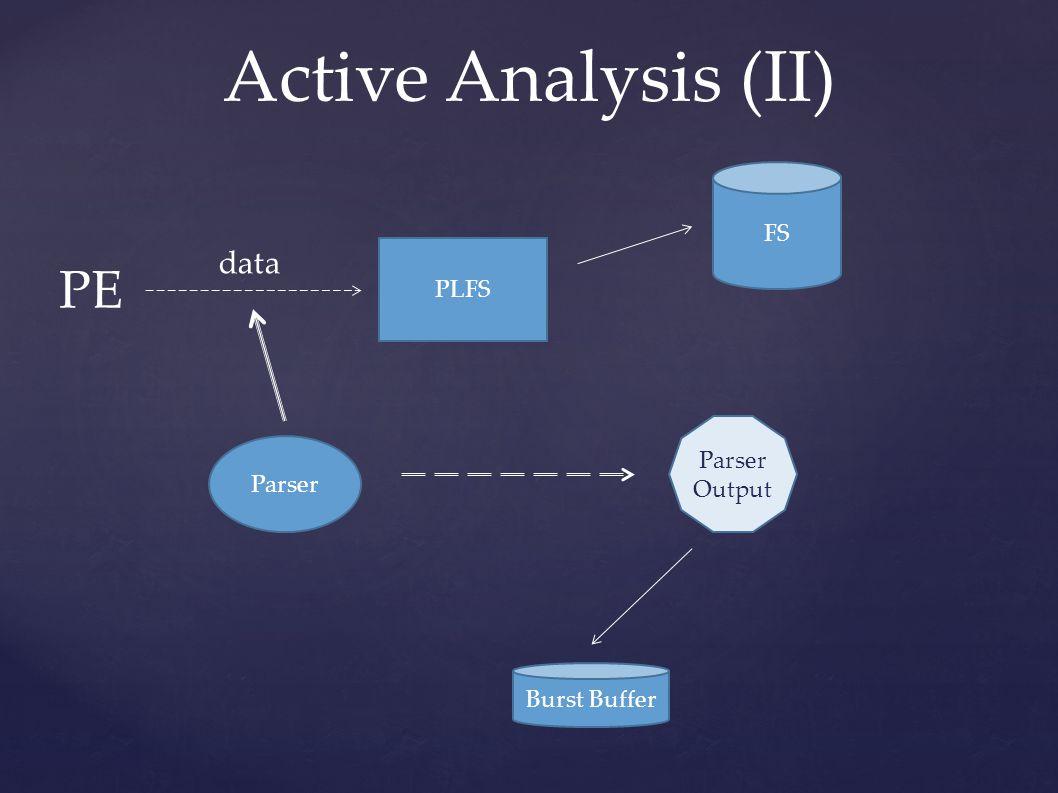 Active Analysis (II) PE PLFS data Parser Parser Output FS Burst Buffer