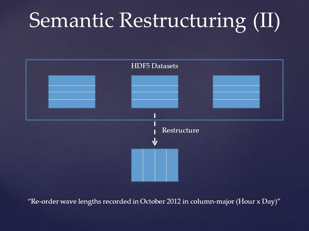Semantic Restructuring (II) Restructure HDF5 Datasets Re-order wave lengths recorded in October 2012 in column-major (Hour x Day)