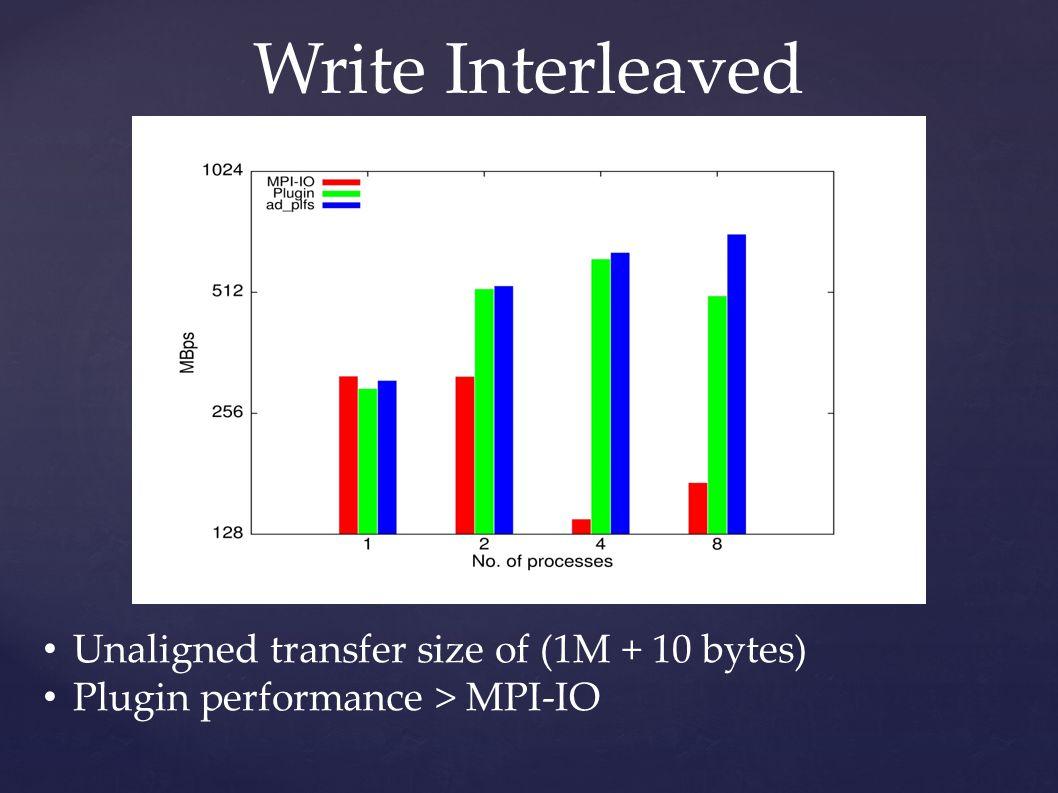 Write Interleaved Unaligned transfer size of (1M + 10 bytes) Plugin performance > MPI-IO