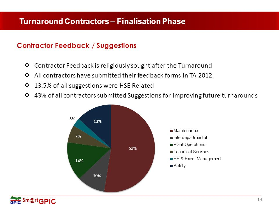 Contractor Feedback / Suggestions  Contractor Feedback is religiously sought after the Turnaround  All contractors have submitted their feedback forms in TA 2012  13.5% of all suggestions were HSE Related  43% of all contractors submitted Suggestions for improving future turnarounds 14 Turnaround Contractors – Finalisation Phase Sm@rt GPIC