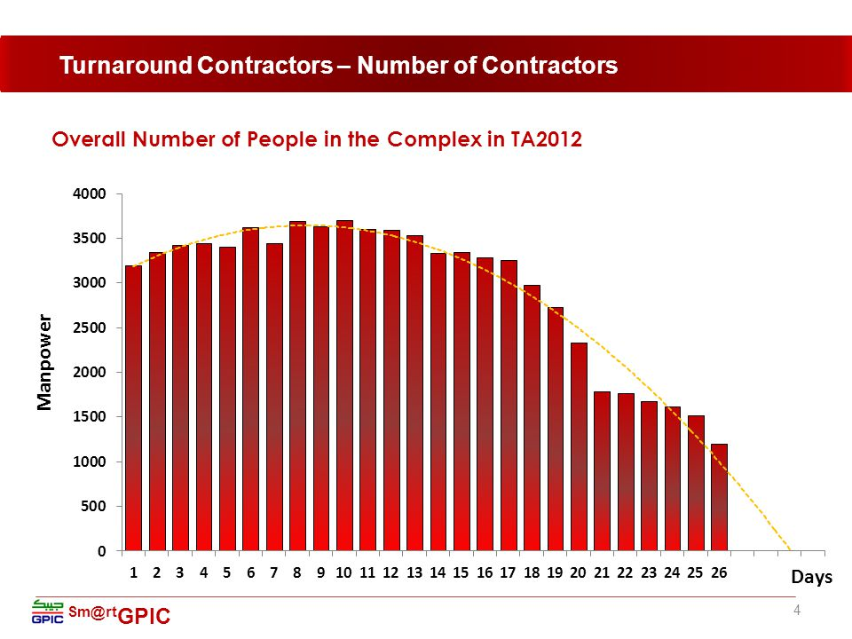Sm@rt GPIC Overall Number of People in the Complex in TA2012 4 Turnaround Contractors – Number of Contractors