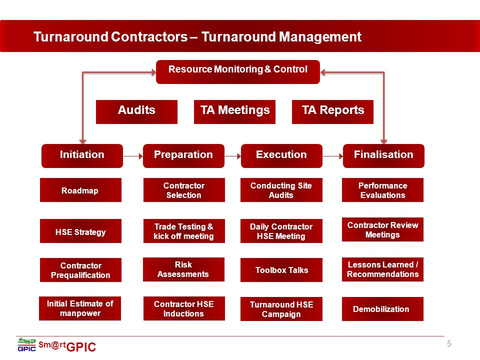 Sm@rt GPIC 5 Turnaround Contractors – Turnaround Management Contractor Selection Trade Testing & kick off meeting Risk Assessments Contractor HSE Inductions InitiationPreparationExecutionFinalisation Resource Monitoring & Control AuditsTA MeetingsTA Reports Conducting Site Audits Daily Contractor HSE Meeting Turnaround HSE Campaign Toolbox Talks Contractor Prequalification Initial Estimate of manpower HSE Strategy Roadmap Performance Evaluations Contractor Review Meetings Lessons Learned / Recommendations Demobilization