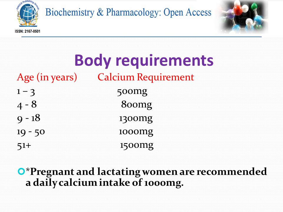 Body requirements Age (in years) Calcium Requirement 1 – 3 500mg 4 - 8 800mg 9 - 18 1300mg 19 - 50 1000mg 51+ 1500mg *Pregnant and lactating women are recommended a daily calcium intake of 1000mg.