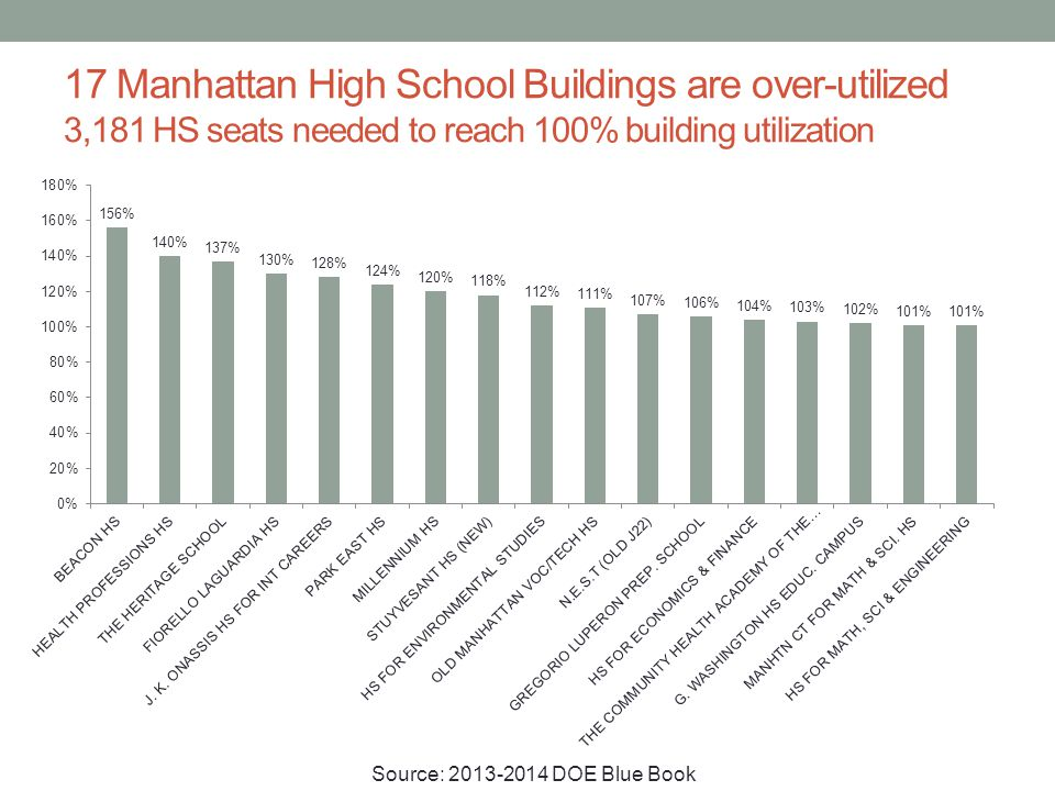 17 Manhattan High School Buildings are over-utilized 3,181 HS seats needed to reach 100% building utilization Source: 2013-2014 DOE Blue Book
