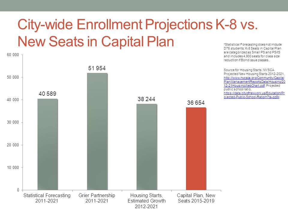 City-wide Enrollment Projections K-8 vs.