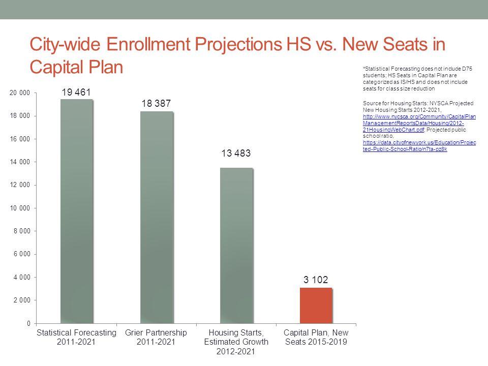 City-wide Enrollment Projections HS vs.