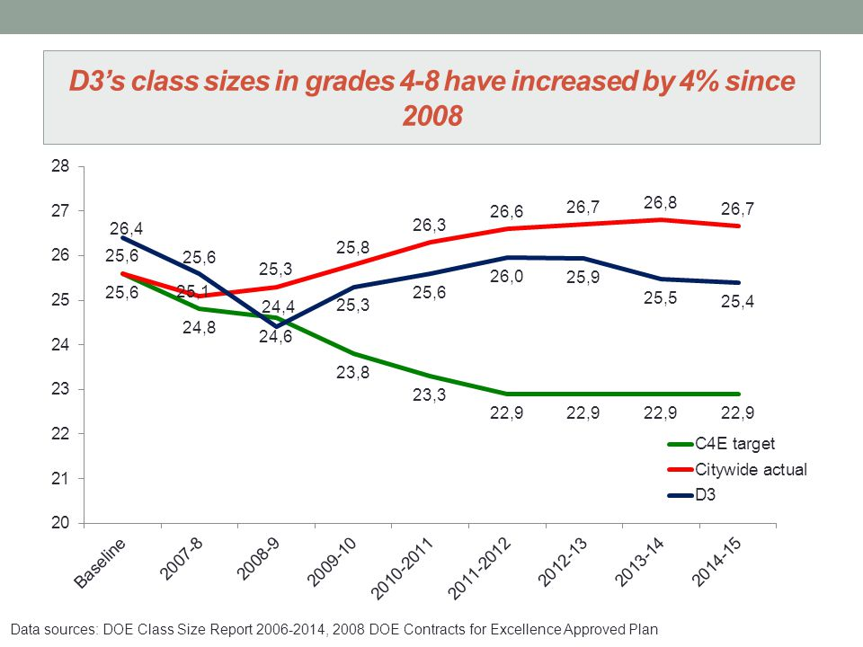 D3's class sizes in grades 4-8 have increased by 4% since 2008 Data sources: DOE Class Size Report 2006-2014, 2008 DOE Contracts for Excellence Approved Plan