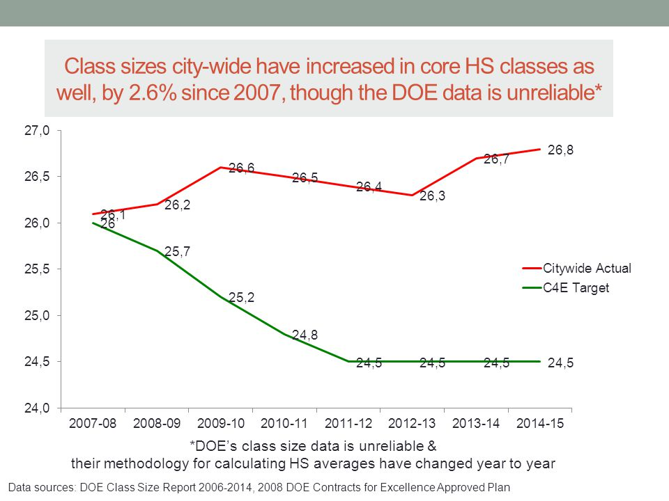 Class sizes city-wide have increased in core HS classes as well, by 2.6% since 2007, though the DOE data is unreliable* *DOE's class size data is unreliable & their methodology for calculating HS averages have changed year to year Data sources: DOE Class Size Report 2006-2014, 2008 DOE Contracts for Excellence Approved Plan