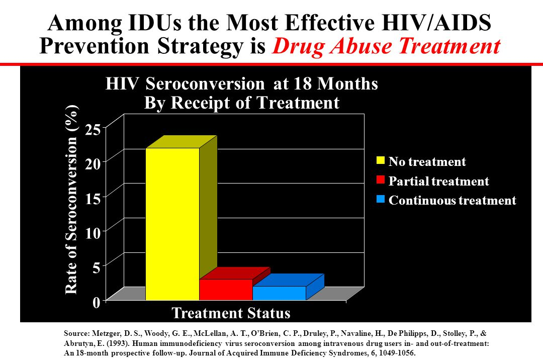 HIV Seroconversion at 18 Months By Receipt of Treatment 0 0 5 5 10 15 20 25 Rate of Seroconversion (%) Treatment Status No treatment Partial treatment Continuous treatment Source: Metzger, D.