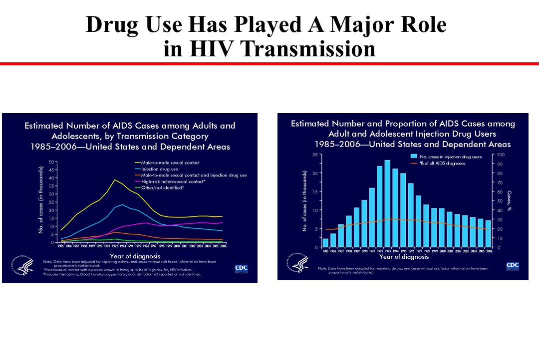 Drug Use Has Played A Major Role in HIV Transmission