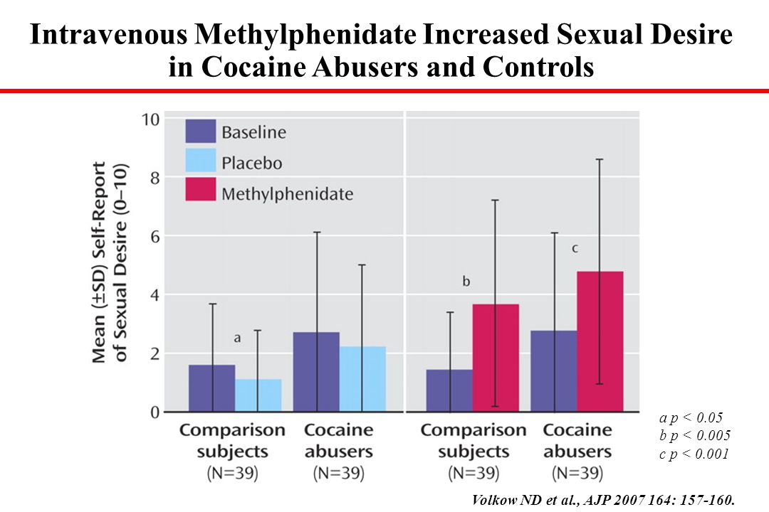 a p < 0.05 b p < c p < Intravenous Methylphenidate Increased Sexual Desire in Cocaine Abusers and Controls Volkow ND et al., AJP :