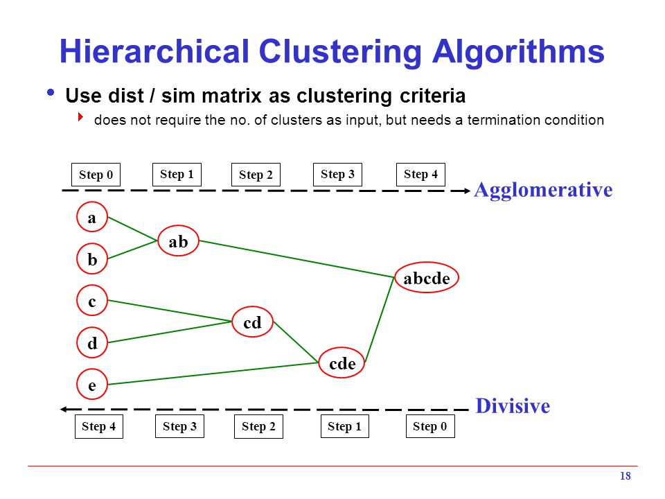18 Hierarchical Clustering Algorithms  Use dist / sim matrix as clustering criteria  does not require the no. of clusters as input, but needs a term