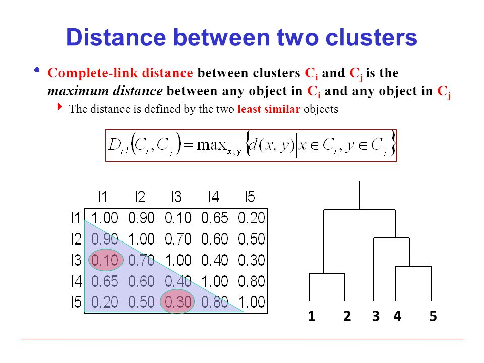 Distance between two clusters  Complete-link distance between clusters C i and C j is the maximum distance between any object in C i and any object i