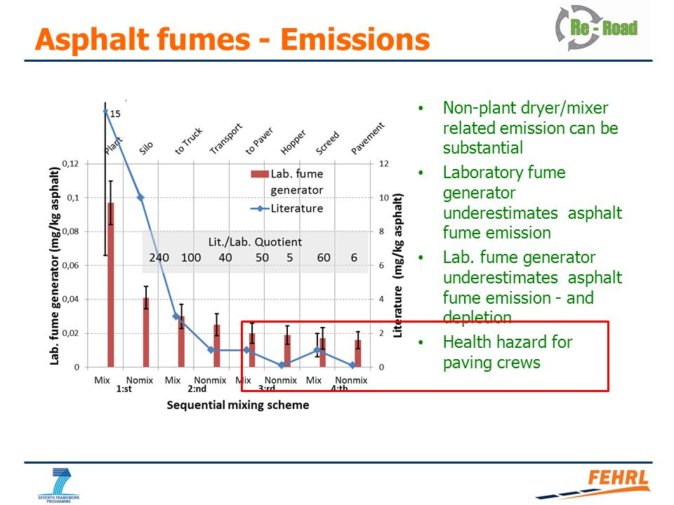 Non-plant dryer/mixer related emission can be substantial Laboratory fume generator underestimates asphalt fume emission Lab. fume generator underesti