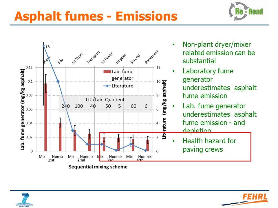 Non-plant dryer/mixer related emission can be substantial Laboratory fume generator underestimates asphalt fume emission Lab.