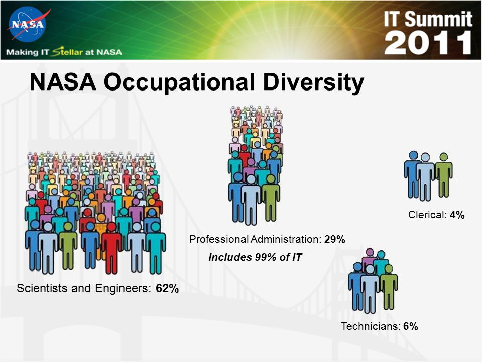 Scientists and Engineers: 62% Professional Administration: 29% Clerical: 4% Technicians: 6% Includes 99% of IT NASA Occupational Diversity