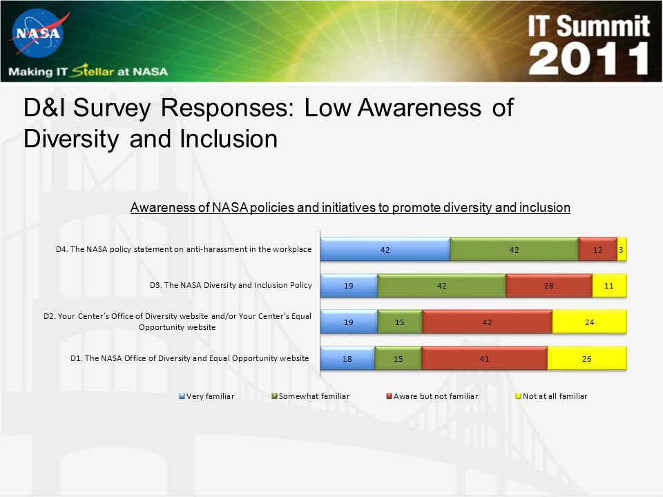 D&I Survey Responses: Low Awareness of Diversity and Inclusion Awareness of NASA policies and initiatives to promote diversity and inclusion
