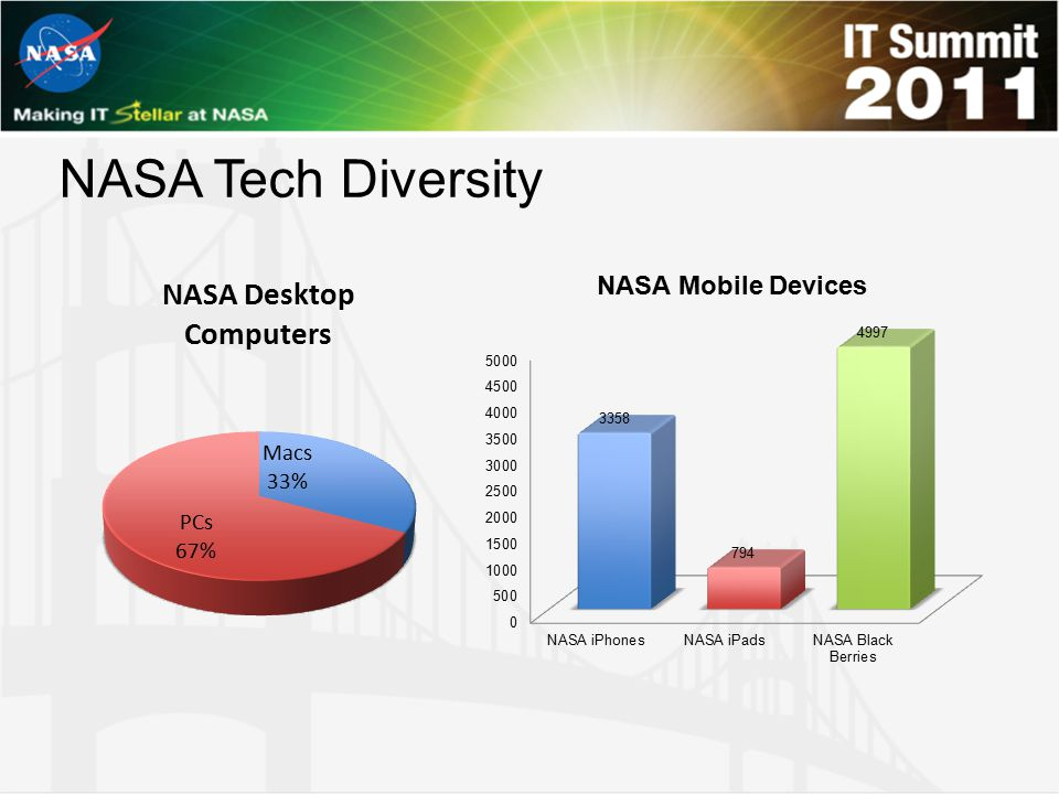 NASA Tech Diversity NASA Mobile Devices