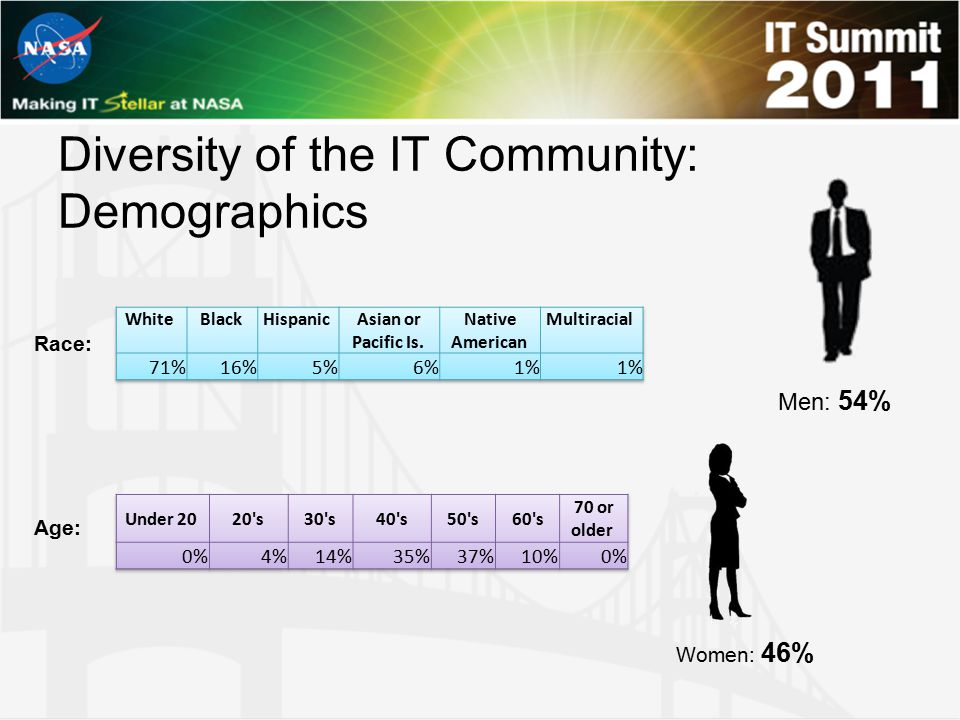 Diversity of the IT Community: Demographics Women: 46% Men: 54% Race: Age: