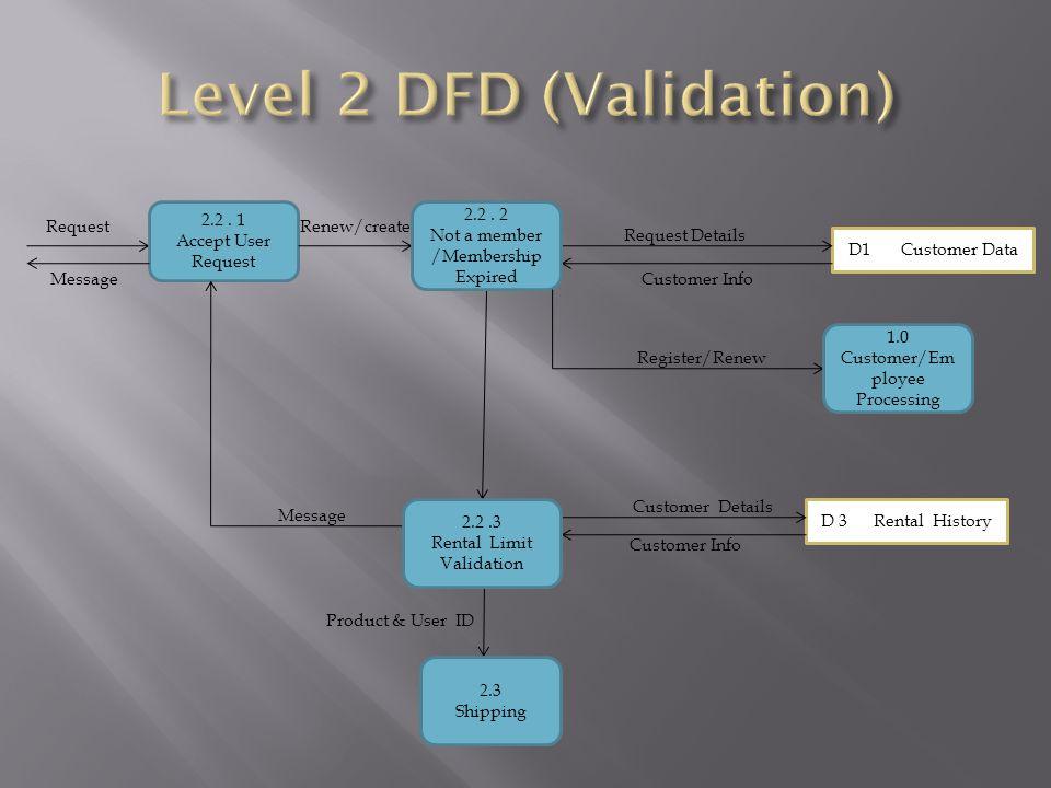 Request D1 Customer Data Customer Info D 3 Rental History Customer Details 2.2.