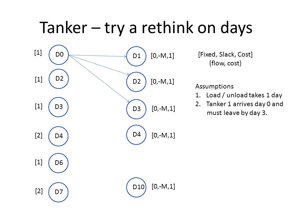 Tanker – try a rethink on days [1] [2] [Fixed, Slack, Cost] (flow, cost) Assumptions 1.Load / unload takes 1 day 2.Tanker 1 arrives day 0 and must lea