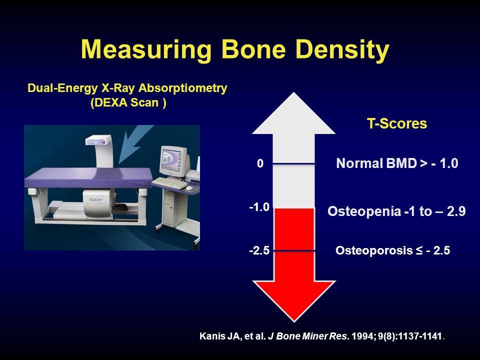 Measuring Bone Density Normal BMD > - 1.0 2.49 Osteopenia -1 to – 2.9 Kanis JA, et al.
