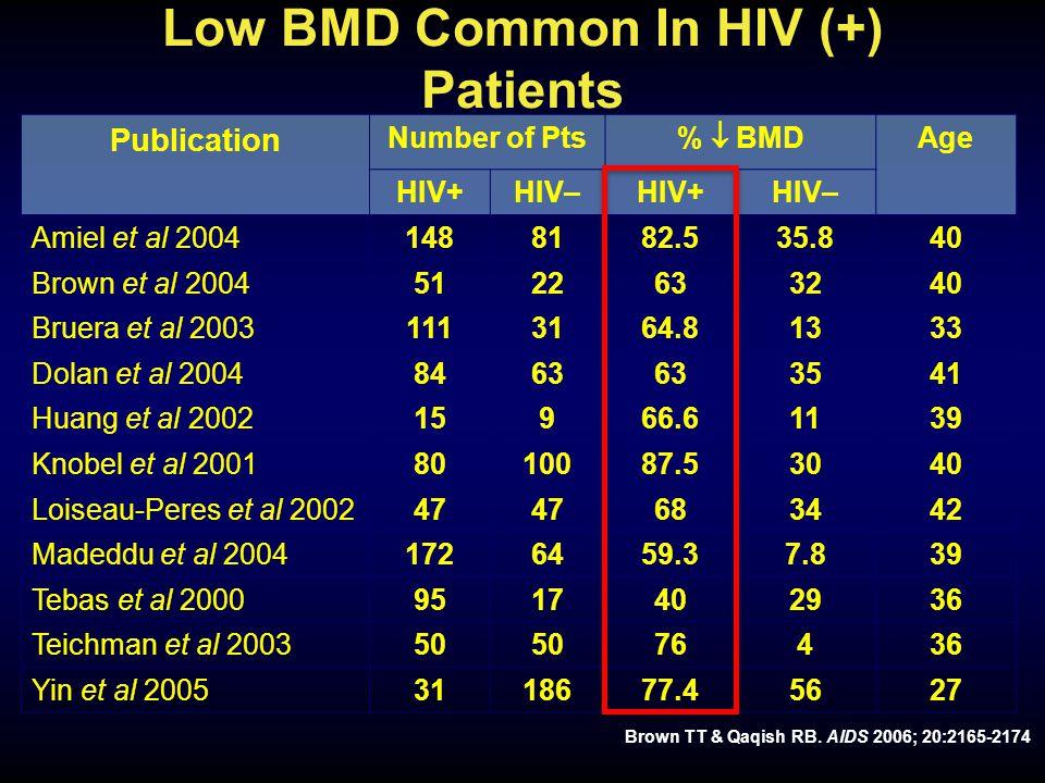 Low BMD Common In HIV (+) Patients Publication Number of Pts %  BMD Age HIV+HIV–HIV+HIV– Amiel et al 20041488182.535.840 Brown et al 20045122633240 Bruera et al 20031113164.81333 Dolan et al 20048463 3541 Huang et al 200215966.61139 Knobel et al 20018010087.53040 Loiseau-Peres et al 200247 683442 Madeddu et al 20041726459.37.839 Tebas et al 20009517402936 Teichman et al 200350 76436 Yin et al 20053118677.45627 Brown TT & Qaqish RB.