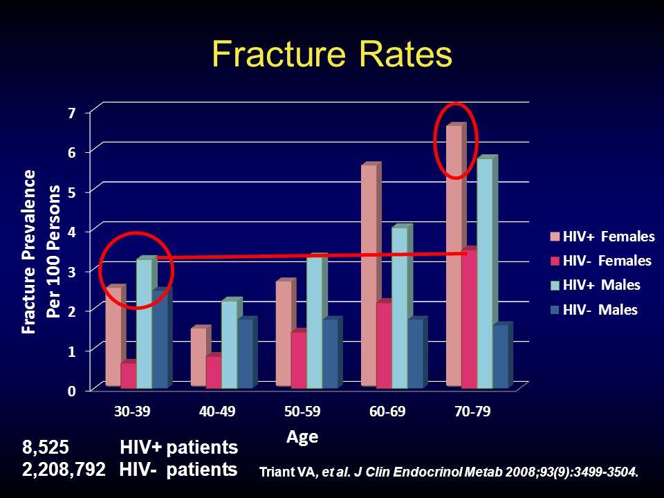 Fracture Rates Triant VA, et al. J Clin Endocrinol Metab 2008;93(9):3499-3504.