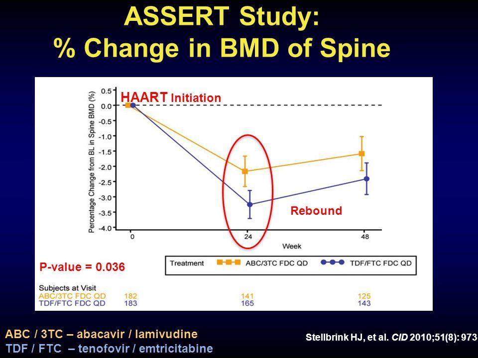 ASSERT Study: % Change in BMD of Spine Stellbrink HJ, et al.