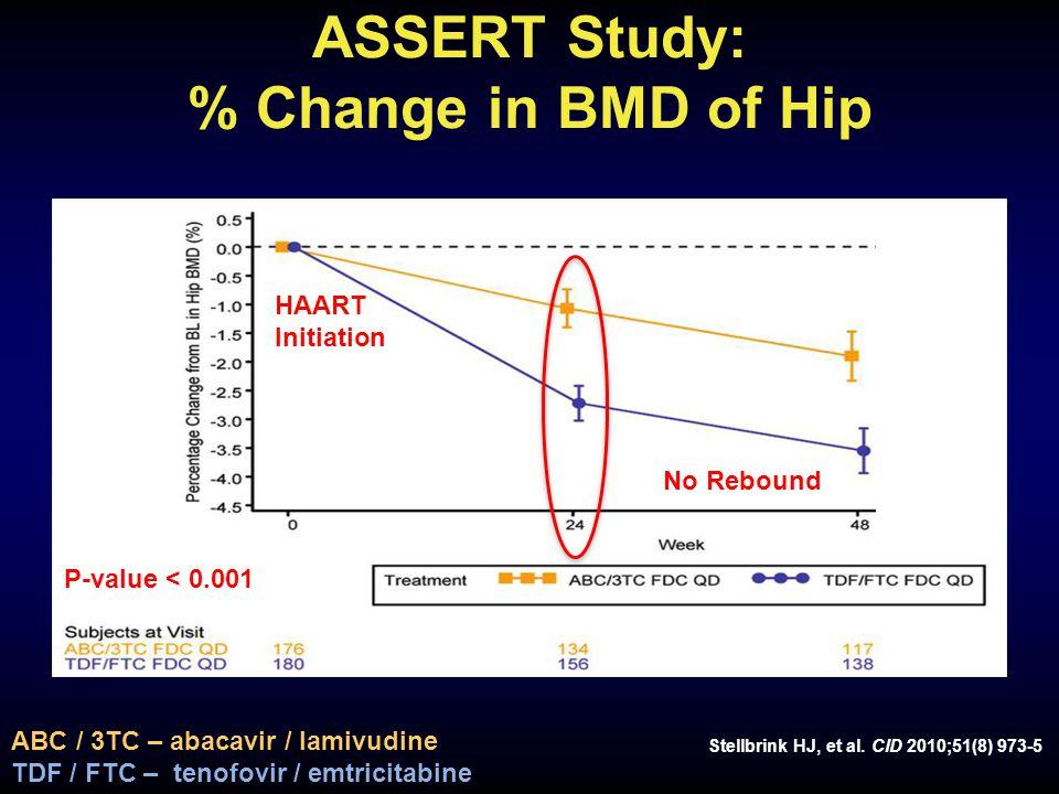 ASSERT Study: % Change in BMD of Hip Stellbrink HJ, et al.