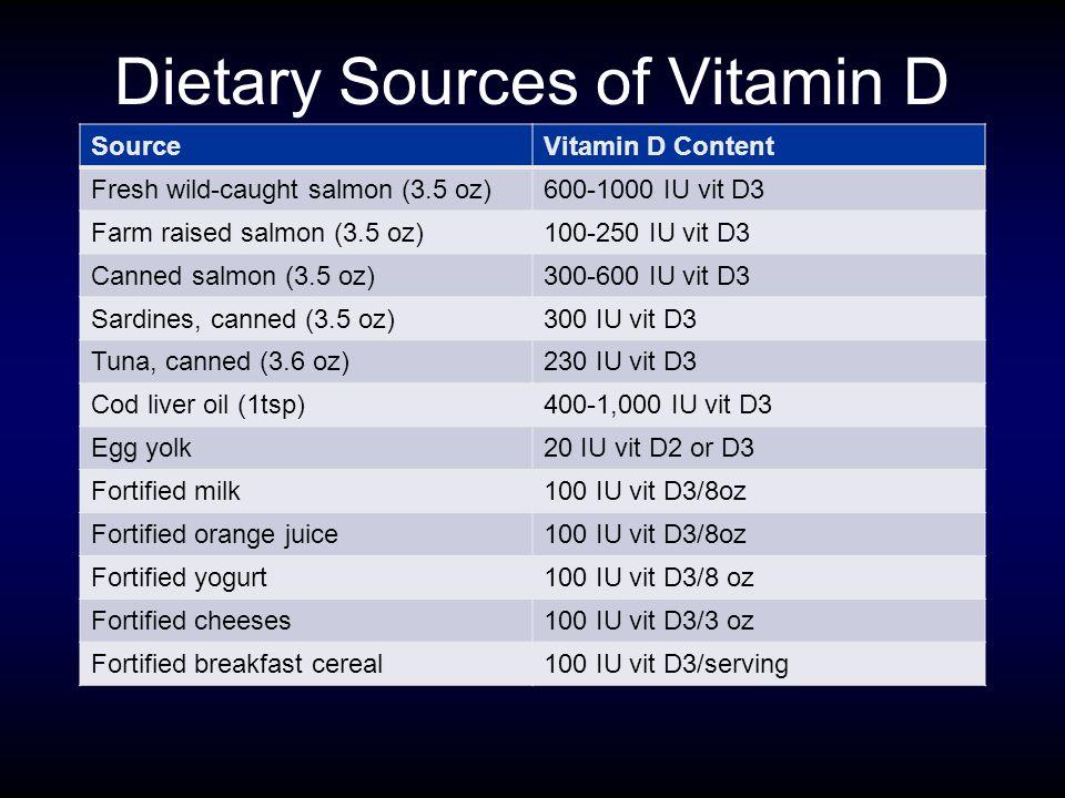 Dietary Sources of Vitamin D SourceVitamin D Content Fresh wild-caught salmon (3.5 oz)600-1000 IU vit D3 Farm raised salmon (3.5 oz)100-250 IU vit D3 Canned salmon (3.5 oz)300-600 IU vit D3 Sardines, canned (3.5 oz)300 IU vit D3 Tuna, canned (3.6 oz)230 IU vit D3 Cod liver oil (1tsp)400-1,000 IU vit D3 Egg yolk20 IU vit D2 or D3 Fortified milk100 IU vit D3/8oz Fortified orange juice100 IU vit D3/8oz Fortified yogurt100 IU vit D3/8 oz Fortified cheeses100 IU vit D3/3 oz Fortified breakfast cereal100 IU vit D3/serving