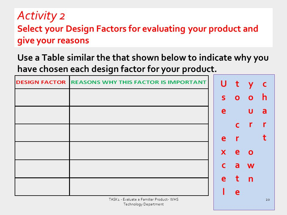 Use a Table similar the that shown below to indicate why you have chosen each design factor for your product. TASK1 - Evaluate a Familiar Product- WHS