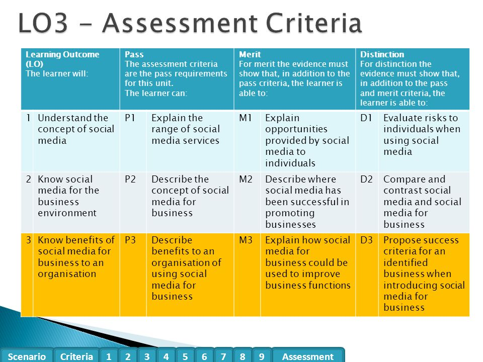 Scenario CriteriaAssessment123456789 Learning Outcome (LO) The learner will: Pass The assessment criteria are the pass requirements for this unit.