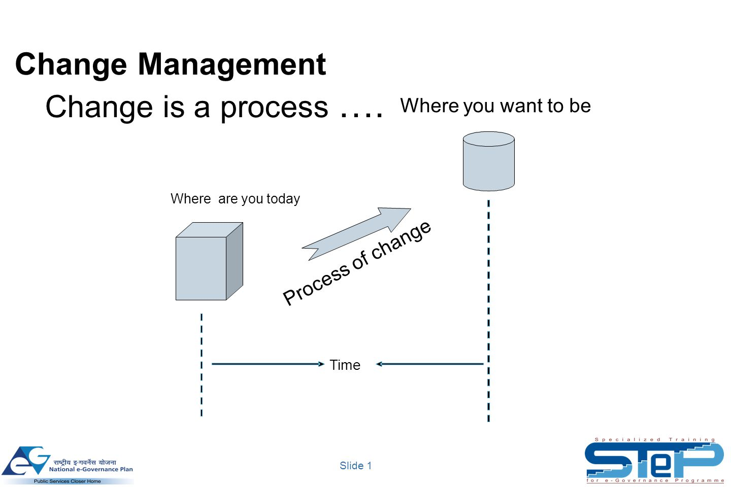 Slide 2 A Tool for assessing level of Change Readiness & Managing Change ADKAR Model © 2006 Prosci Individual / Departmental level