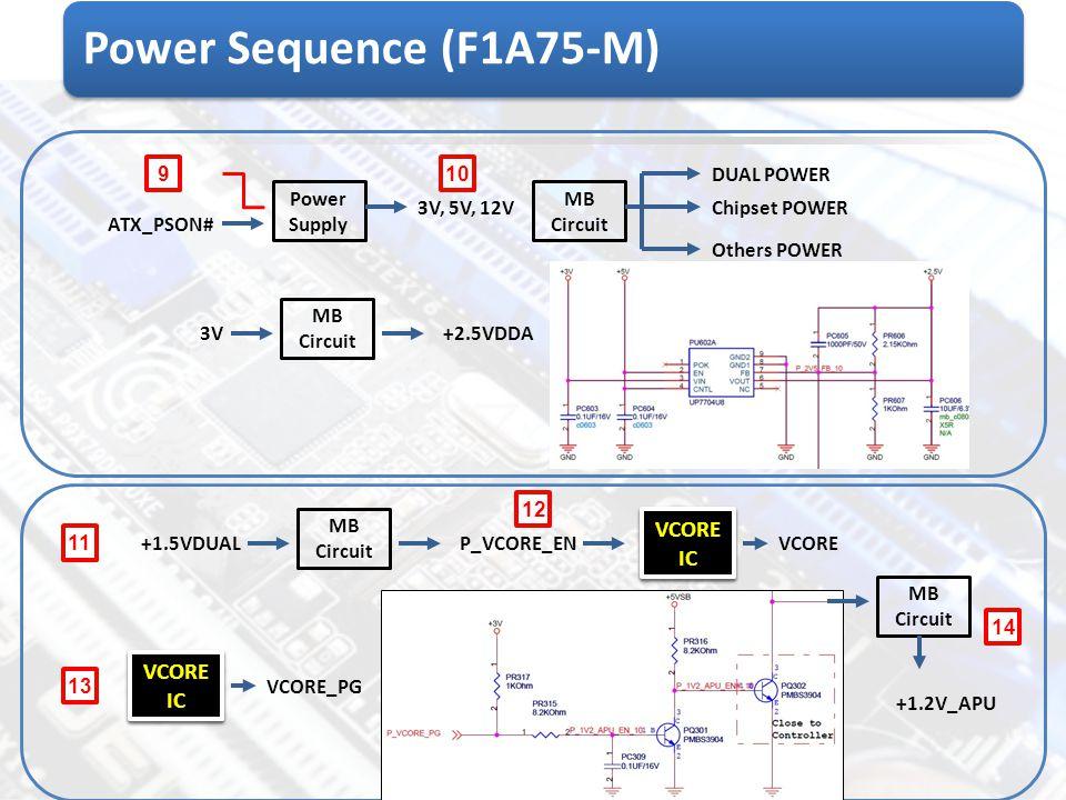 Power Supply ATX_PSON# 3V, 5V, 12V 910 MB Circuit DUAL POWER Chipset POWER Others POWER Power Sequence (F1A75-M) 3V MB Circuit +2.5VDDA +1.5VDUAL 11 M