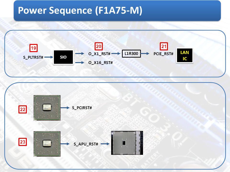 Power Sequence (F1A75-M) S_PLTRST# SIO 19 O_X1_RST# O_X16_RST# L1R300 PCIE_RST# LAN IC LAN IC 2021 S_PCIRST# S_APU_RST# 22 23