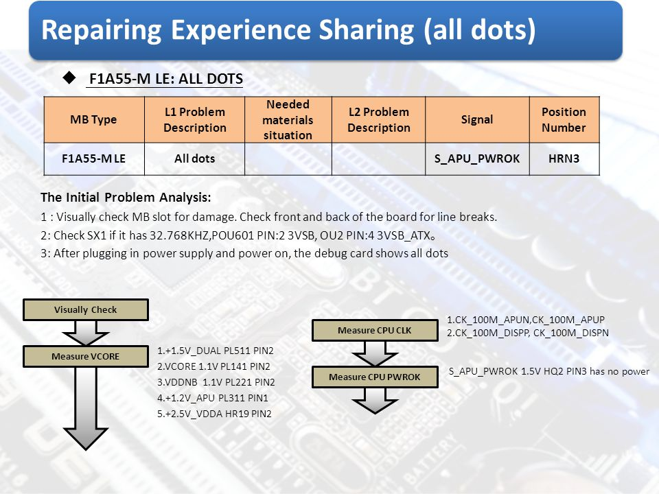 Repairing Experience Sharing (all dots)  F1A55-M LE: ALL DOTS MB Type L1 Problem Description Needed materials situation L2 Problem Description Signal