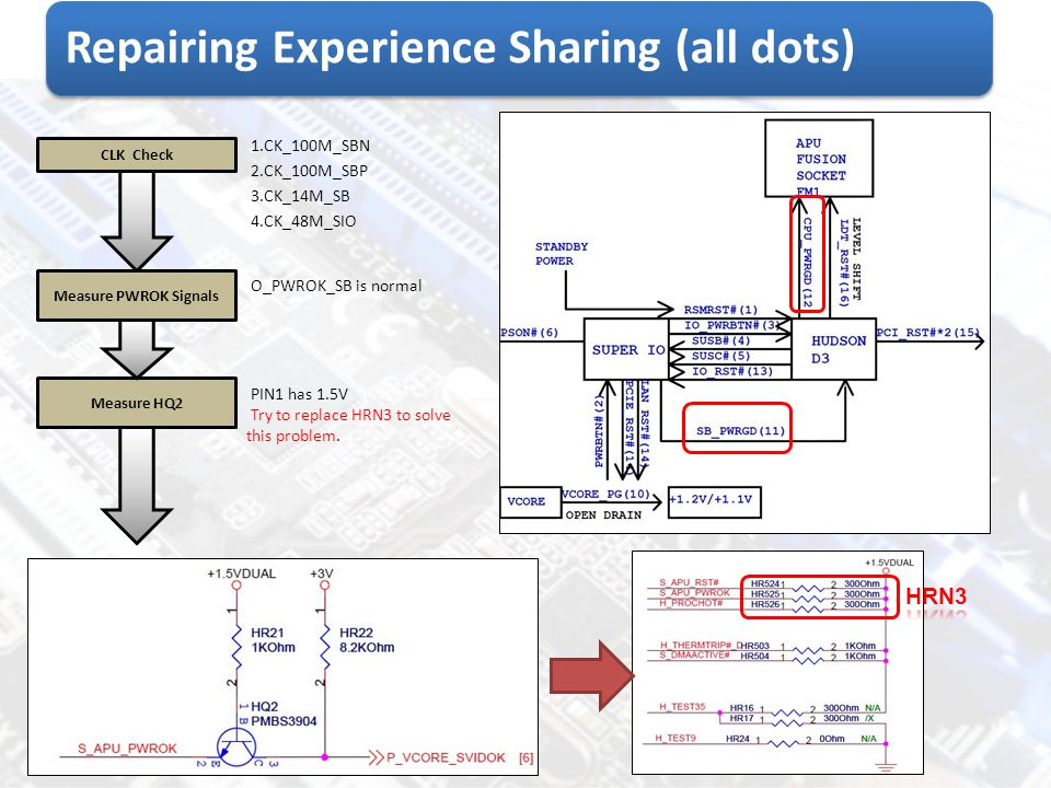 Repairing Experience Sharing (all dots) CLK Check 1.CK_100M_SBN 2.CK_100M_SBP 3.CK_14M_SB 4.CK_48M_SIO Measure HQ2 PIN1 has 1.5V Try to replace HRN3 t