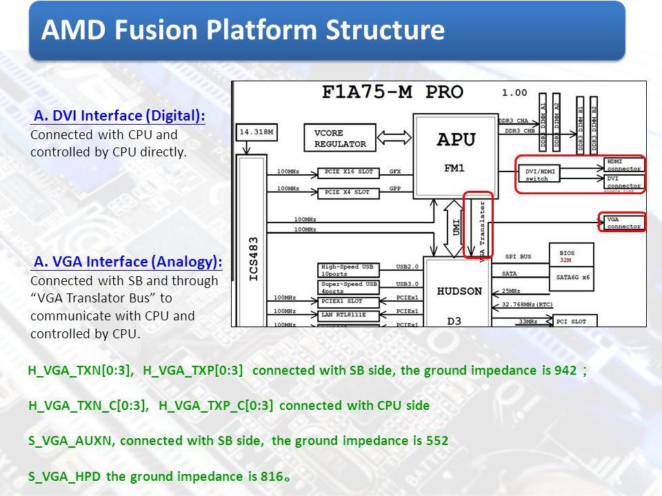AMD Fusion Platform Structure H_VGA_TXN[0:3], H_VGA_TXP[0:3] connected with SB side, the ground impedance is 942 ; H_VGA_TXN_C[0:3], H_VGA_TXP_C[0:3]