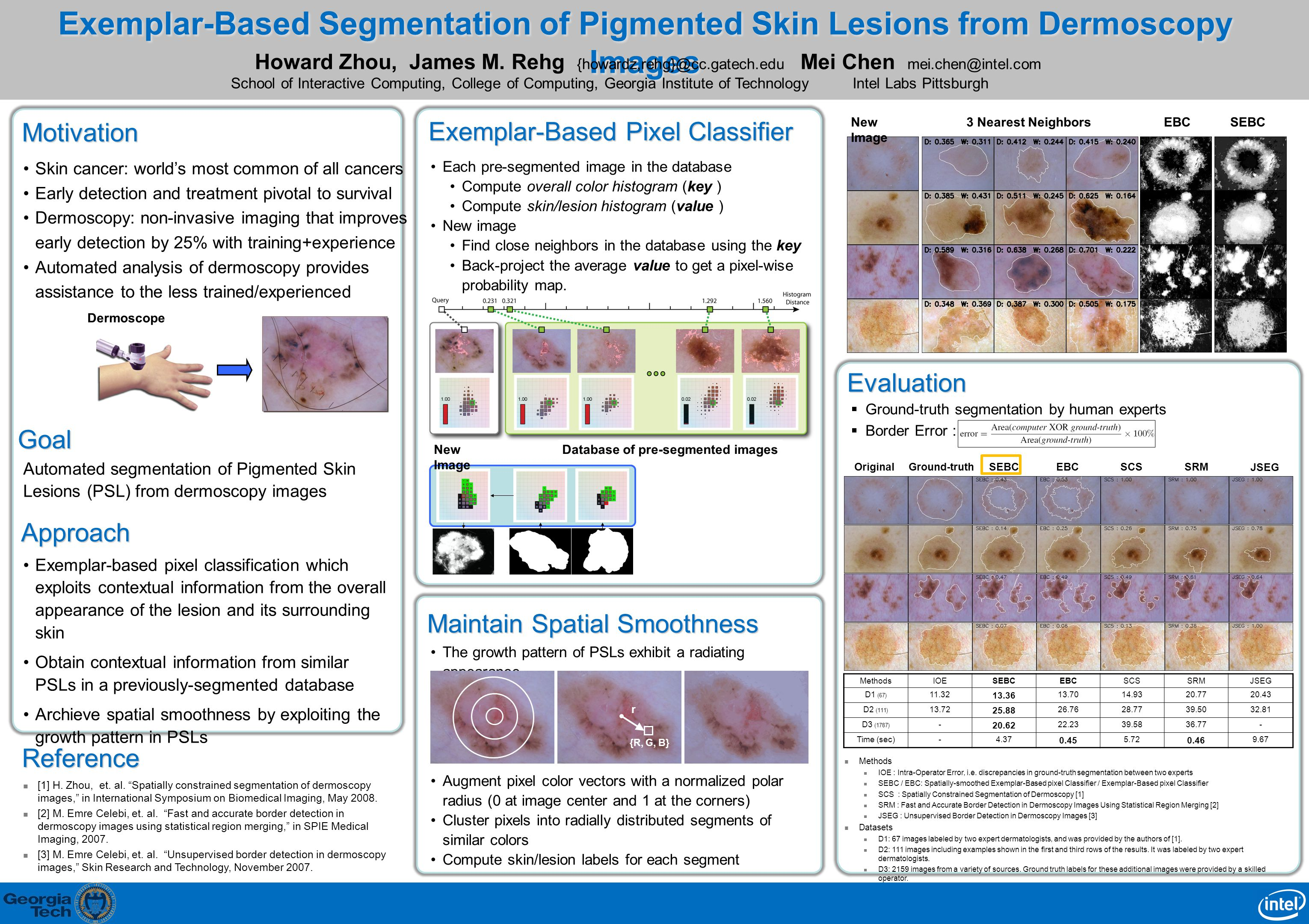 Exemplar-Based Segmentation of Pigmented Skin Lesions from Dermoscopy Images Mei Chen mei.chen@intel.com Intel Labs Pittsburgh Approach Motivation Skin cancer: world's most common of all cancers Early detection and treatment pivotal to survival Dermoscopy: non-invasive imaging that improves early detection by 25% with training+experience Automated analysis of dermoscopy provides assistance to the less trained/experienced MethodsIOESEBCEBCSCSSRMJSEG D1 (67) 11.32 13.36 13.7014.9320.7720.43 D2 (111) 13.72 25.88 26.7628.7739.5032.81 D3 (1787) - 20.62 22.2339.5836.77- Time (sec)-4.37 0.45 5.72 0.46 9.67  Ground-truth segmentation by human experts  Border Error : Howard Zhou, James M.