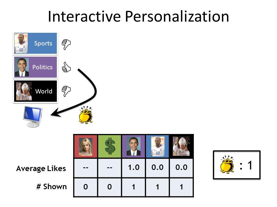 Sports Politics World -- 1.00.0 00111 Average Likes # Shown : 1 Interactive Personalization