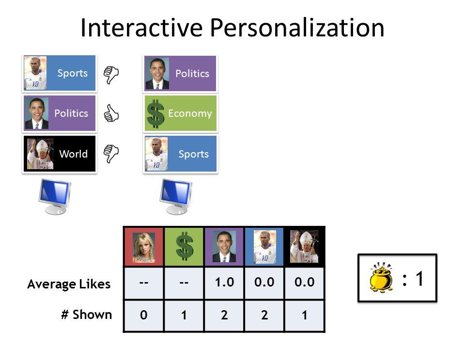 Sports Politics World Politics Economy Sports -- 1.00.0 01221 Average Likes # Shown : 1 Interactive Personalization