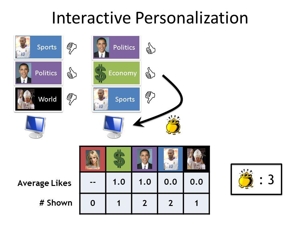 Sports Politics World Politics Economy Sports --1.0 0.0 01221 Average Likes # Shown : 3 Interactive Personalization
