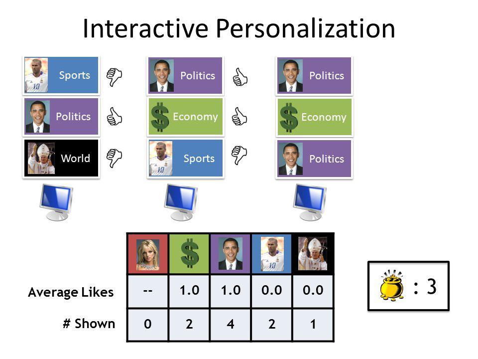 Sports Politics World Politics Economy Sports Politics Economy Politics --1.0 0.0 02421 Average Likes # Shown : 3 Interactive Personalization