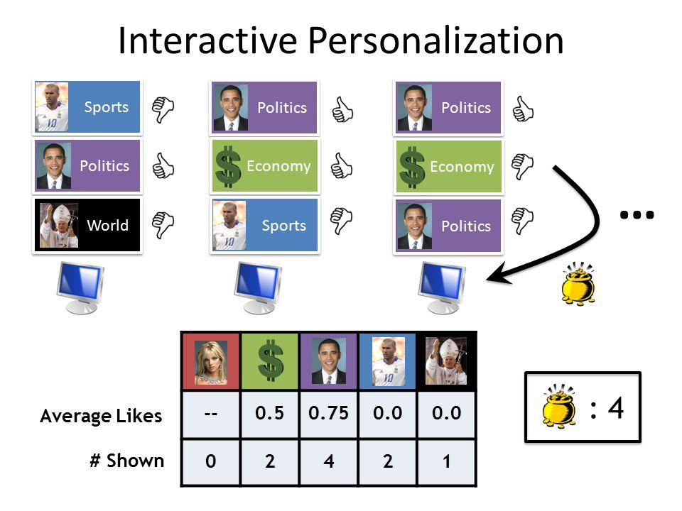Sports Politics World Politics Economy Sports Politics Economy Politics --0.50.750.0 02421 Average Likes # Shown … : 4 Interactive Personalization