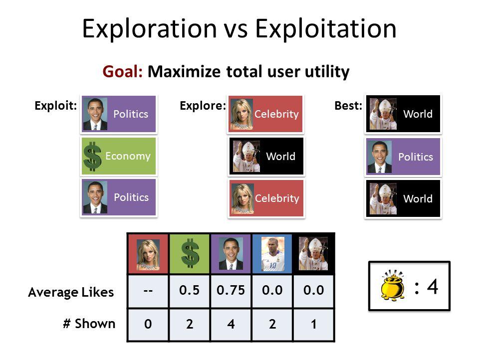 Exploration vs Exploitation --0.50.750.0 02421 Average Likes # Shown : 4 Goal: Maximize total user utility Politics Exploit:Explore: Celebrity Economy Politics World Celebrity Best: World Politics World
